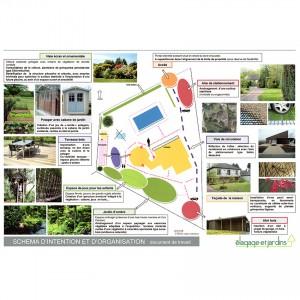 conception-schema-d'organisation-du-jardin